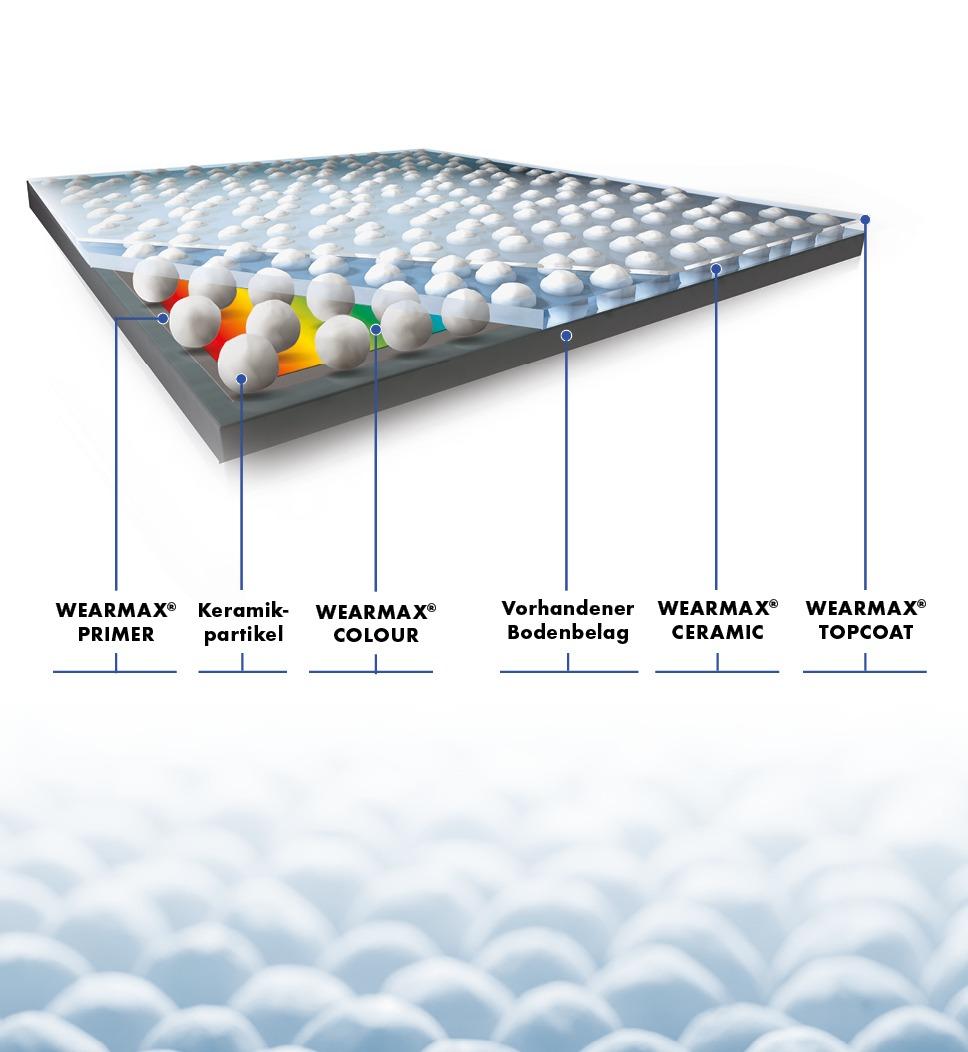Wearmax Colour product structure - Ceramic-Matrix
